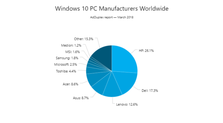 Статистика Windows 10 за март 2018 года